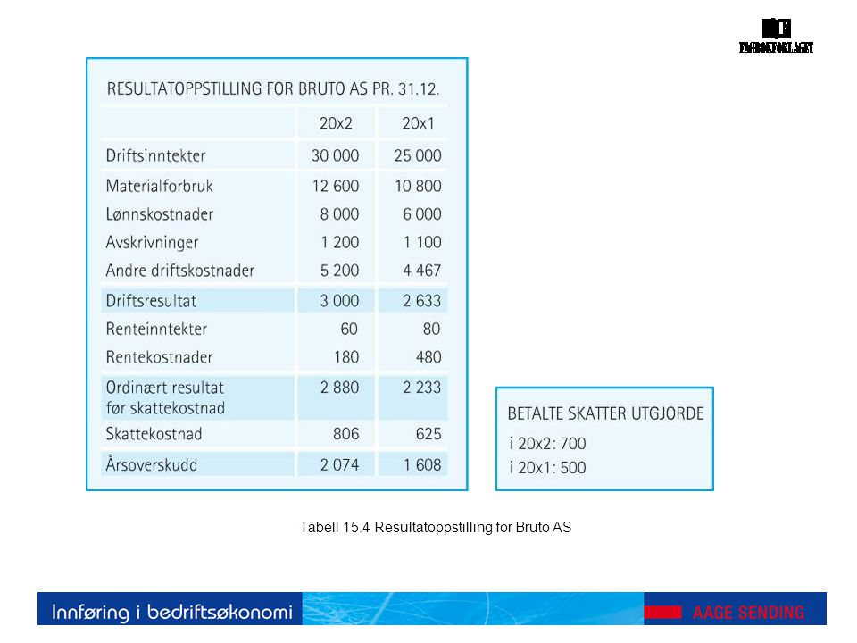 Tabell 15.4 Resultatoppstilling for Bruto AS