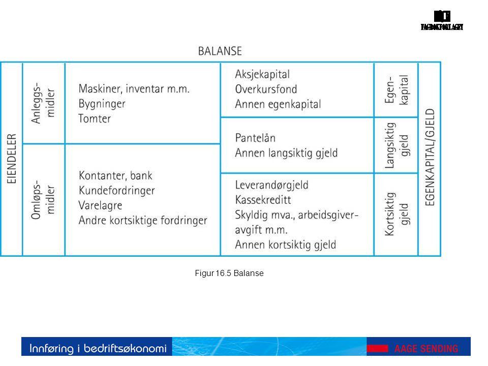 Figur 16.5 Balanse