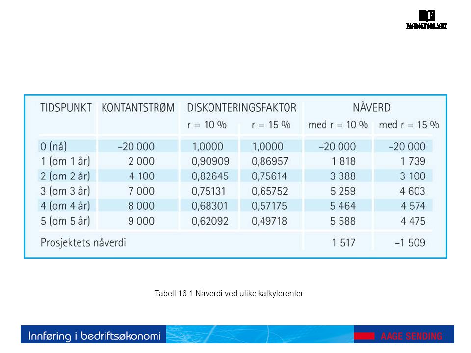 Tabell 16.1 Nåverdi ved ulike kalkylerenter