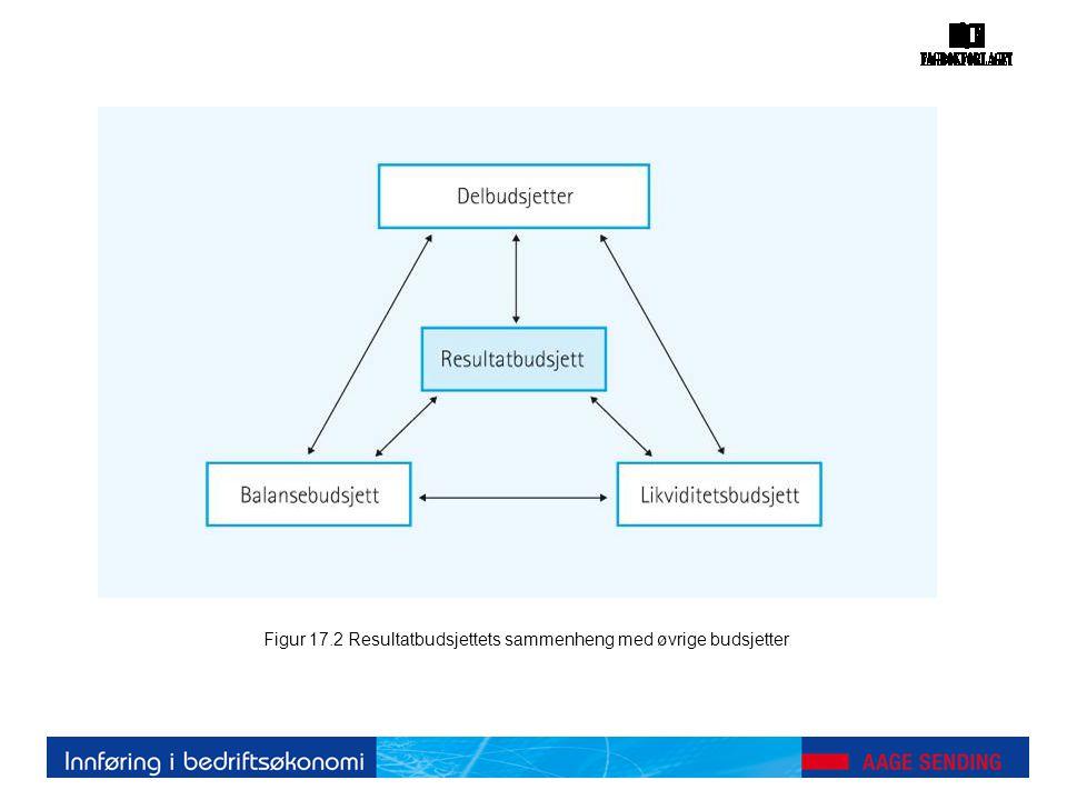 Figur 17.2 Resultatbudsjettets sammenheng med øvrige budsjetter