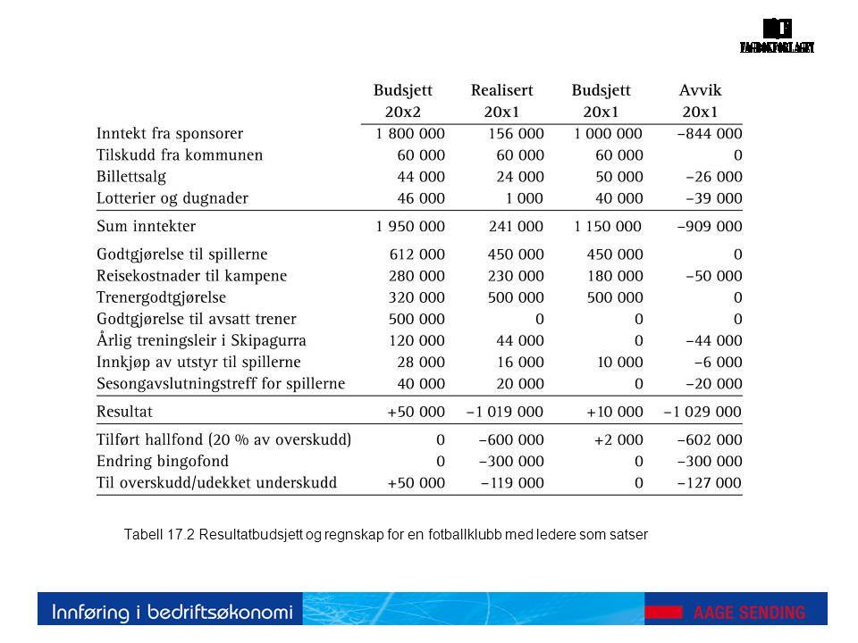 Tabell 17.2 Resultatbudsjett og regnskap for en fotballklubb med ledere som satser