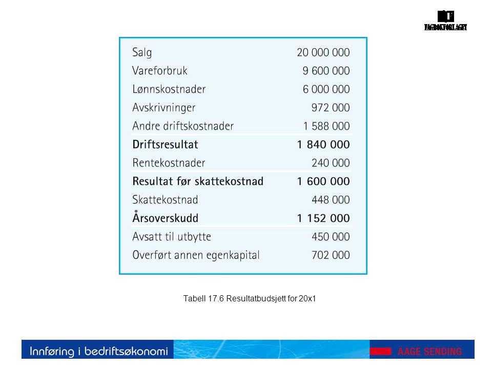 Tabell 17.6 Resultatbudsjett for 20x1