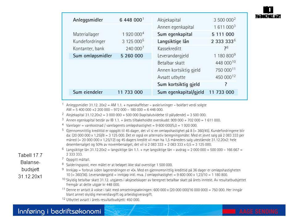 Tabell 17.7 Balanse- budsjett 31.12.20x1