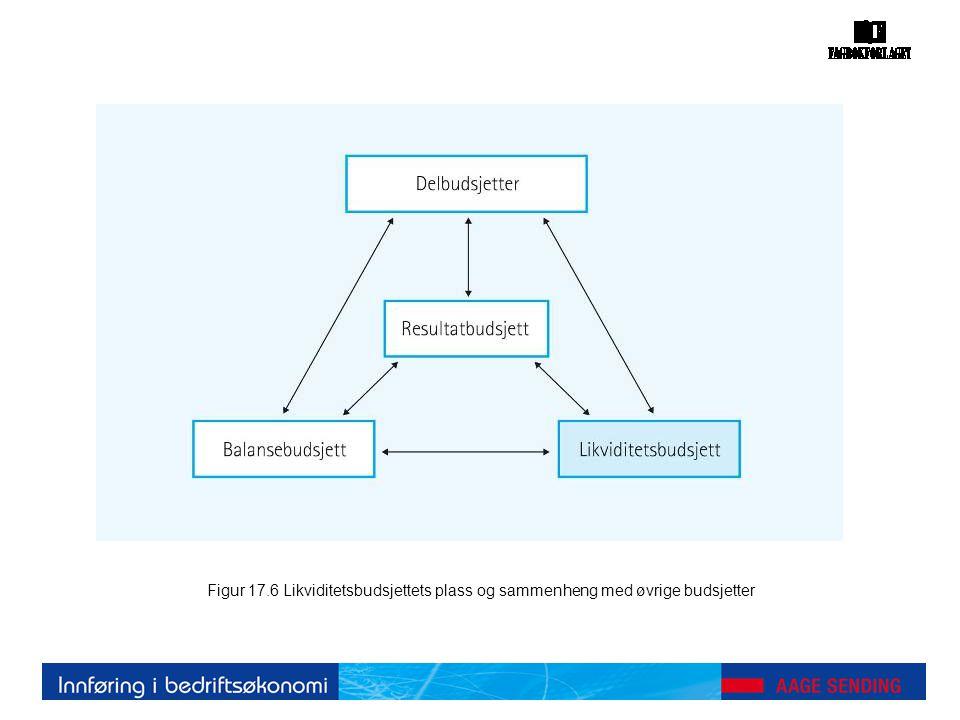 Figur 17.6 Likviditetsbudsjettets plass og sammenheng med øvrige budsjetter