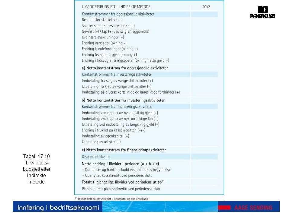 Tabell 17.10 Likviditets- budsjett etter indirekte metode
