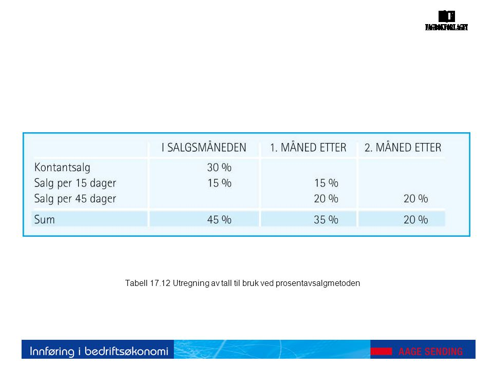 Tabell 17.12 Utregning av tall til bruk ved prosentavsalgmetoden
