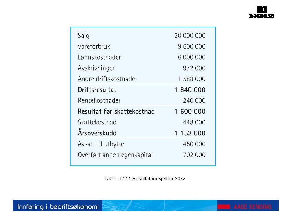 Tabell 17.14 Resultatbudsjett for 20x2