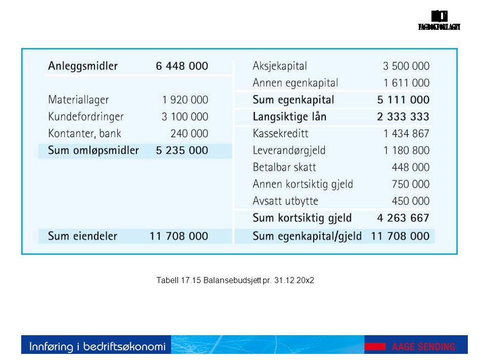 Tabell 17.15 Balansebudsjett pr. 31.12.20x2