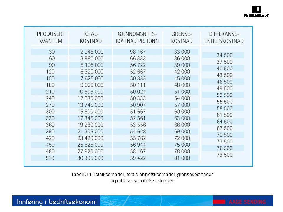 Tabell 3.1 Totalkostnader, totale enhetskostnader, grensekostnader