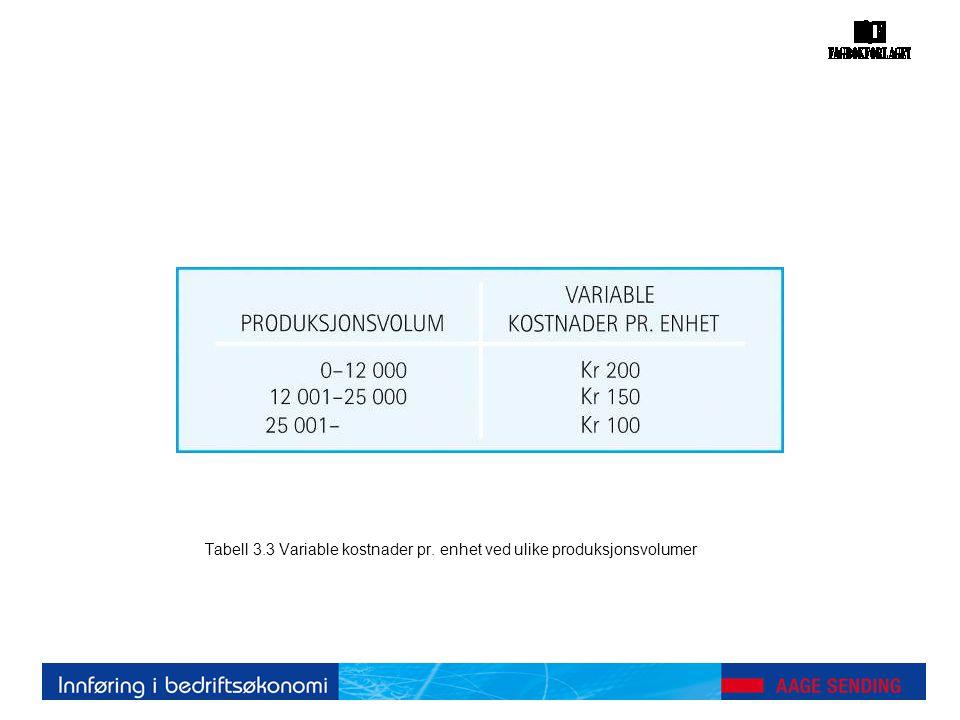Tabell 3.3 Variable kostnader pr. enhet ved ulike produksjonsvolumer