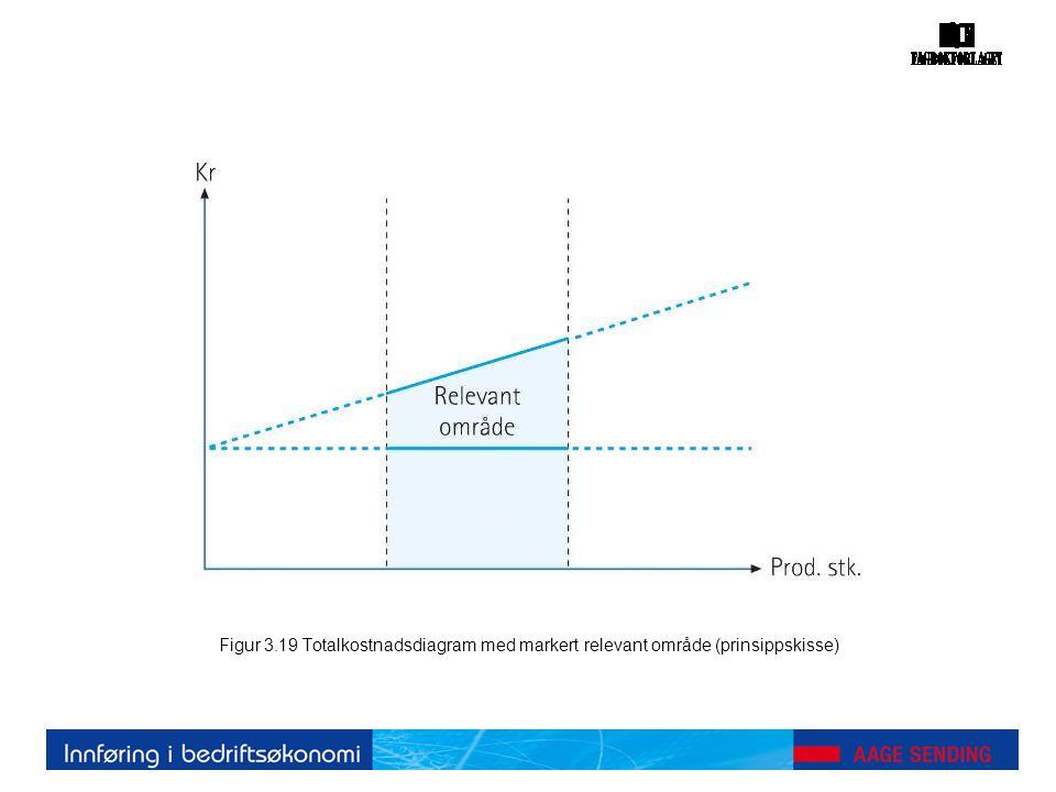 Figur 3.19 Totalkostnadsdiagram med markert relevant område (prinsippskisse)