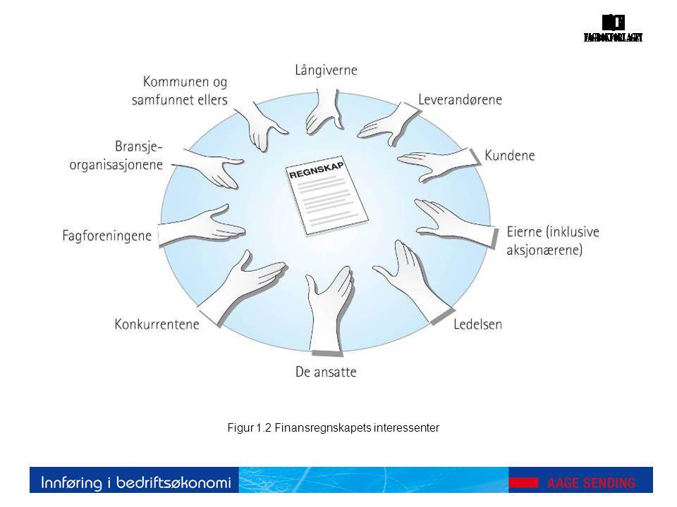 Figur 1.2 Finansregnskapets interessenter