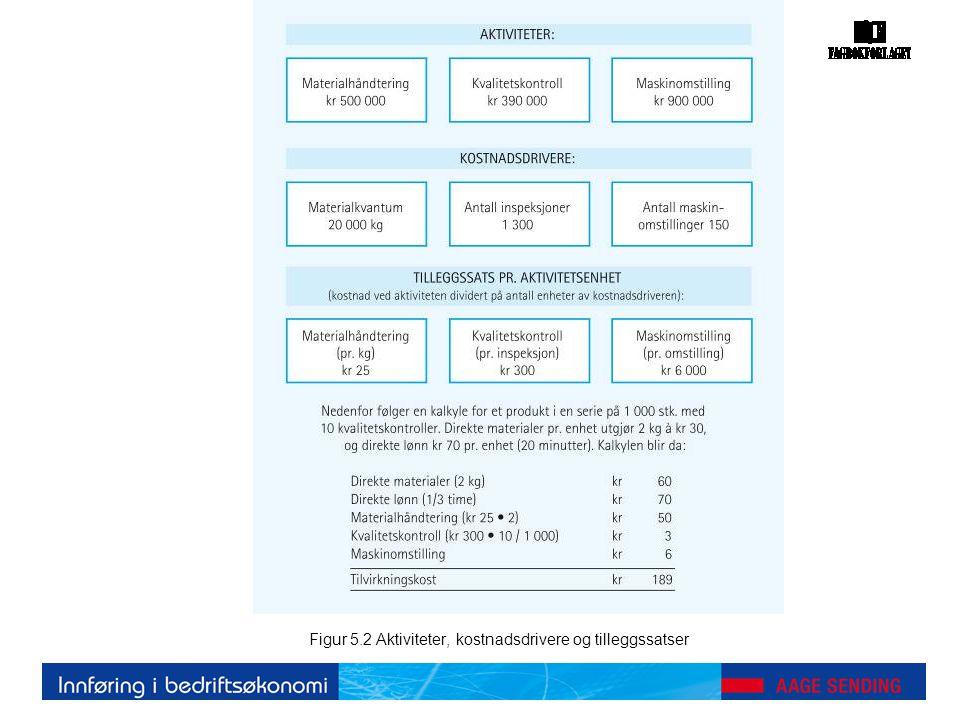 Figur 5.2 Aktiviteter, kostnadsdrivere og tilleggssatser