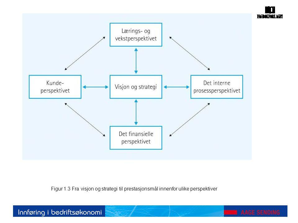 Figur 1.3 Fra visjon og strategi til prestasjonsmål innenfor ulike perspektiver