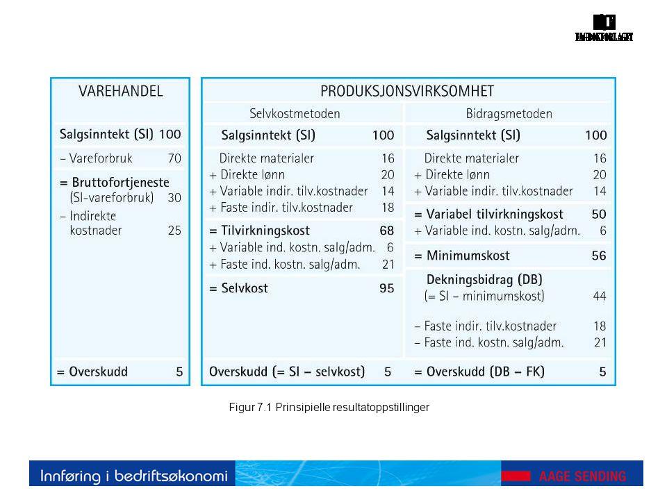 Figur 7.1 Prinsipielle resultatoppstillinger