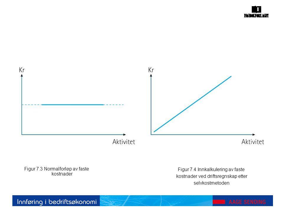 Figur 7.3 Normalforløp av faste kostnader