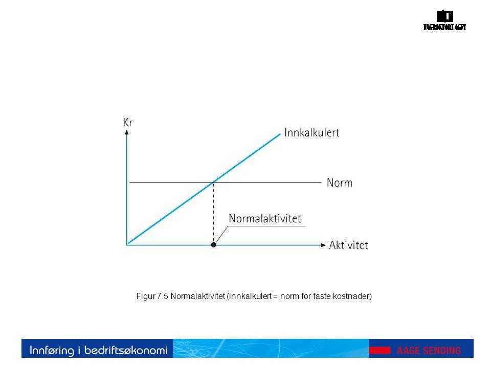 Figur 7.5 Normalaktivitet (innkalkulert = norm for faste kostnader)