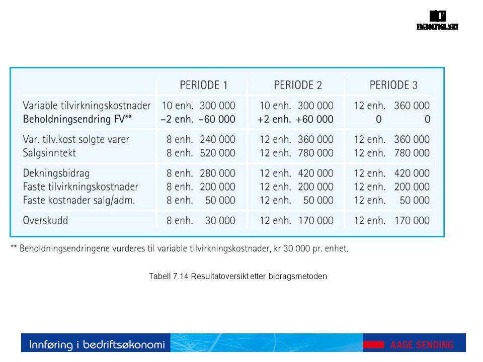 Tabell 7.14 Resultatoversikt etter bidragsmetoden