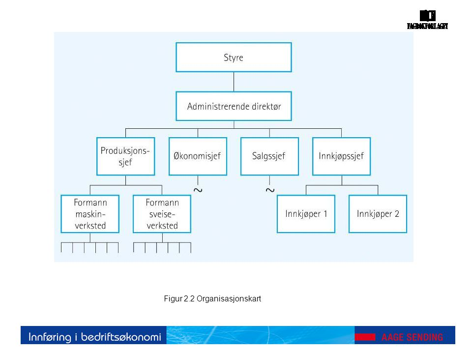 Figur 2.2 Organisasjonskart