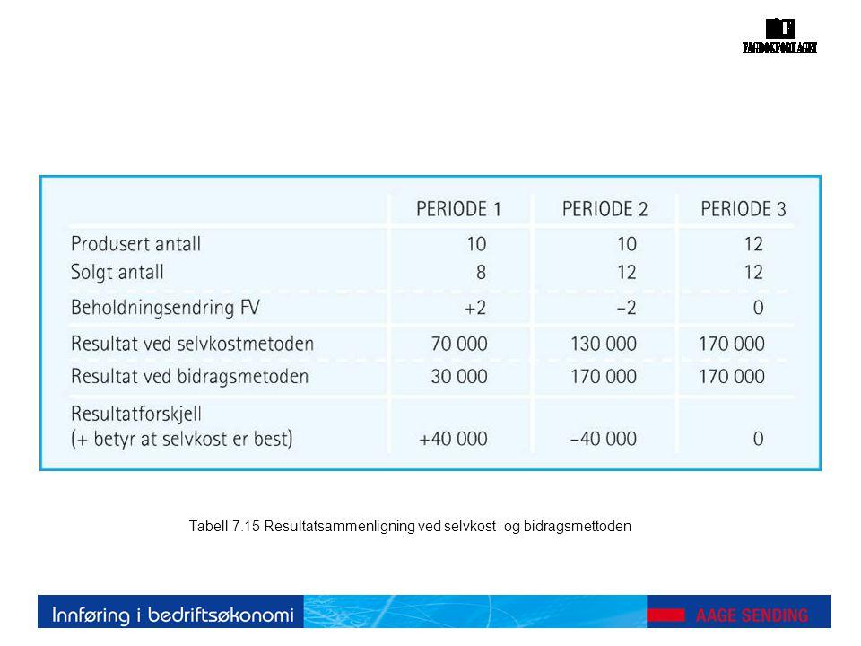 Tabell 7.15 Resultatsammenligning ved selvkost- og bidragsmettoden