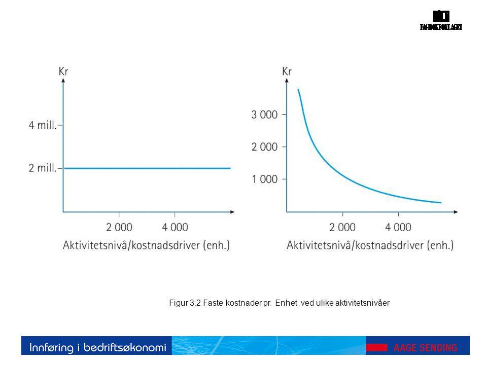 Figur 3.2 Faste kostnader pr. Enhet ved ulike aktivitetsnivåer
