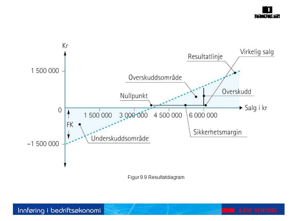 Figur 9.9 Resultatdiagram