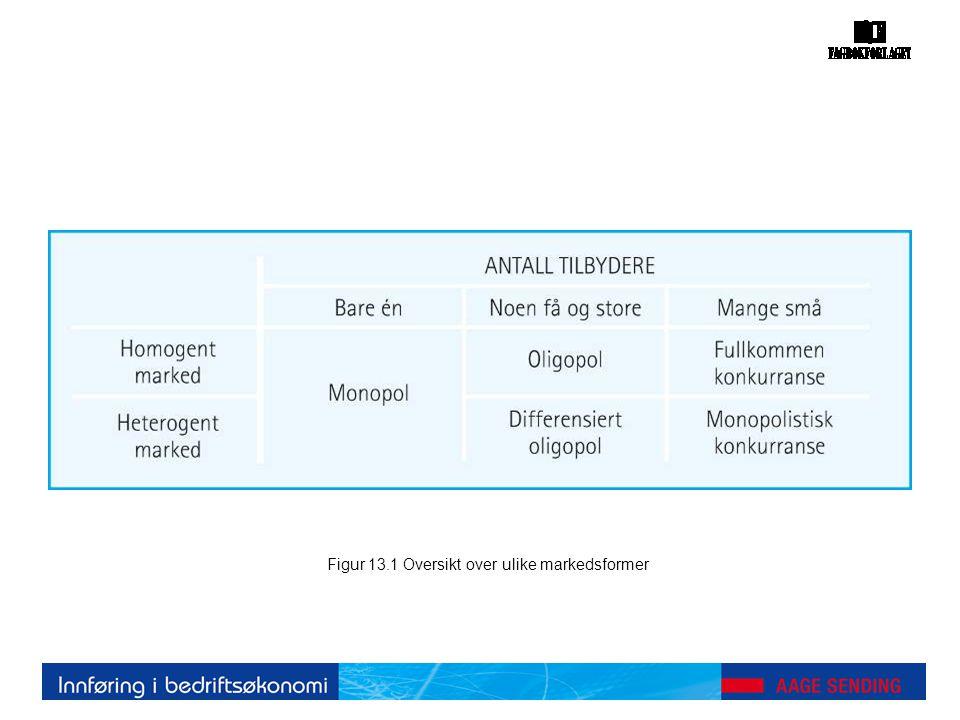 Figur 13.1 Oversikt over ulike markedsformer
