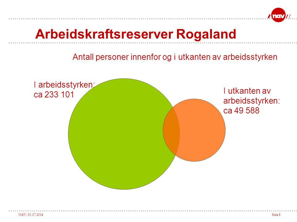 Arbeidskraftsreserver Rogaland