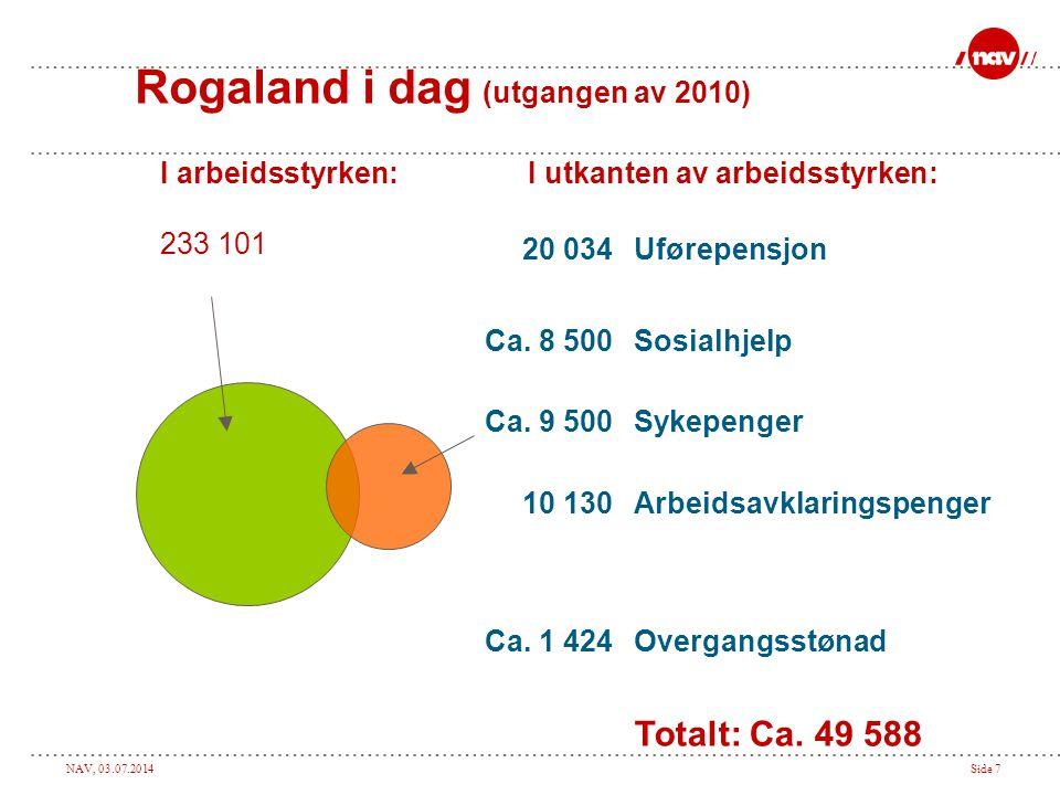 Rogaland i dag (utgangen av 2010)