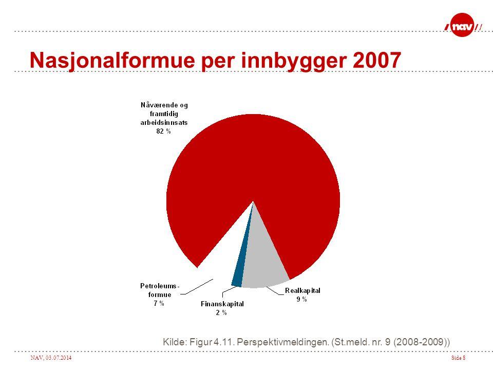 Nasjonalformue per innbygger 2007