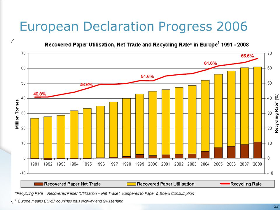 European Declaration Progress 2006