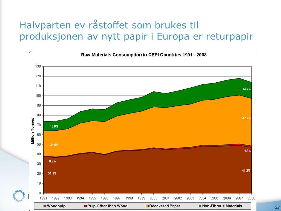 Halvparten ev råstoffet som brukes til produksjonen av nytt papir i Europa er returpapir
