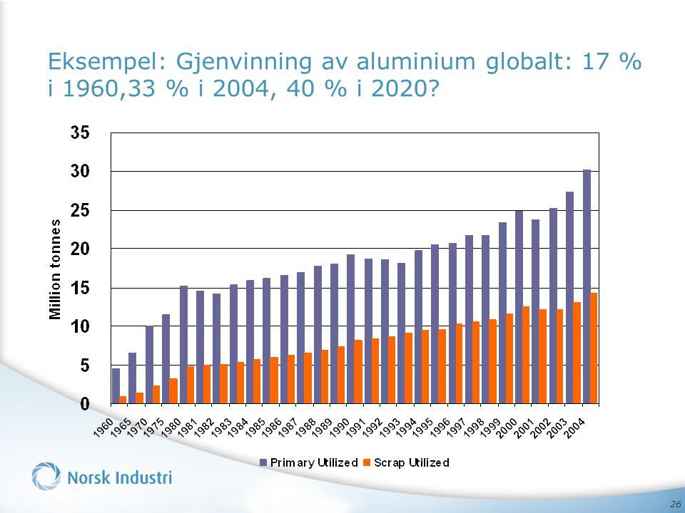 Eksempel: Gjenvinning av aluminium globalt: 17 % i 1960,33 % i 2004, 40 % i 2020