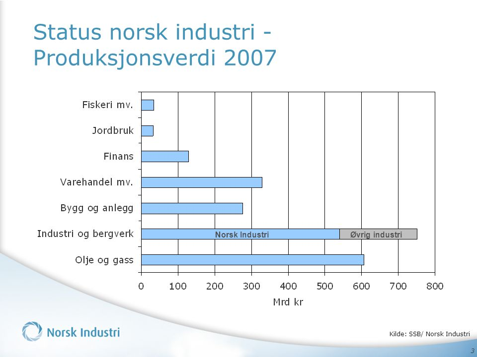 Status norsk industri - Produksjonsverdi 2007