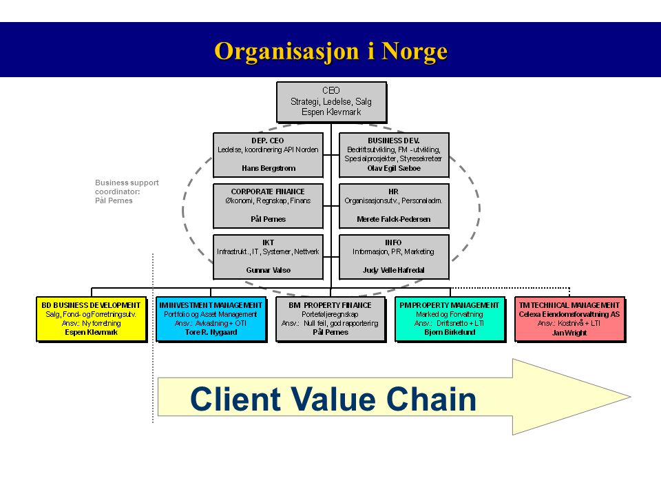 Client Value Chain Organisasjon i Norge Business support coordinator: