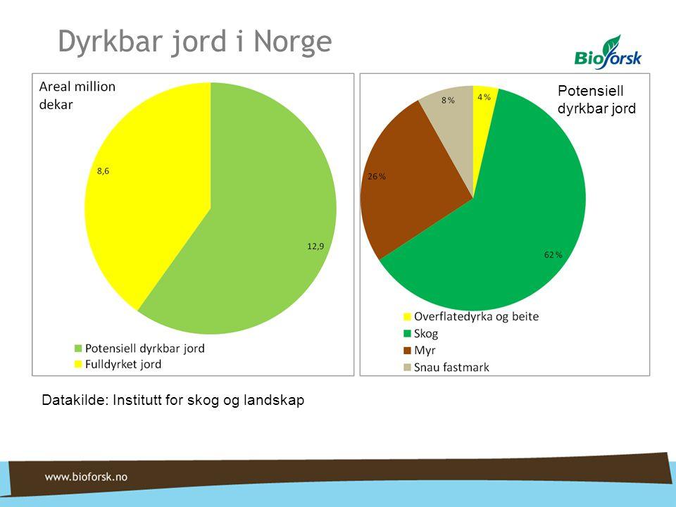 Dyrkbar jord i Norge Potensiell dyrkbar jord