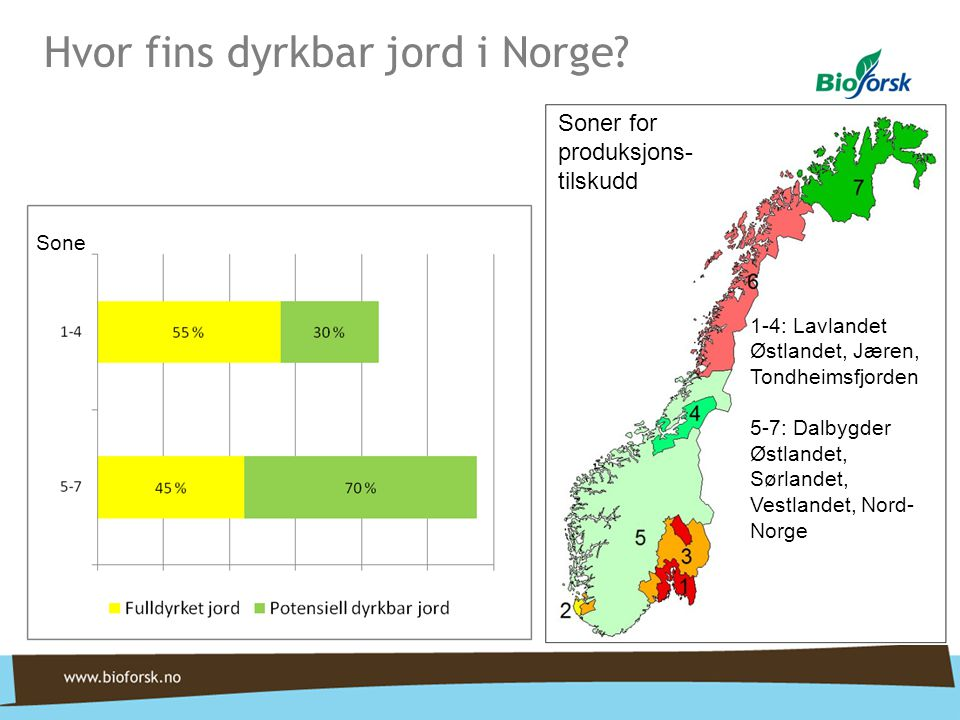 Hvor fins dyrkbar jord i Norge