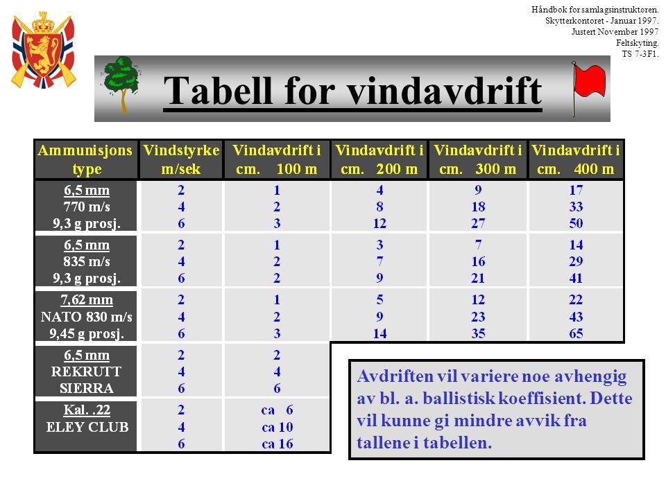 Tabell for vindavdrift