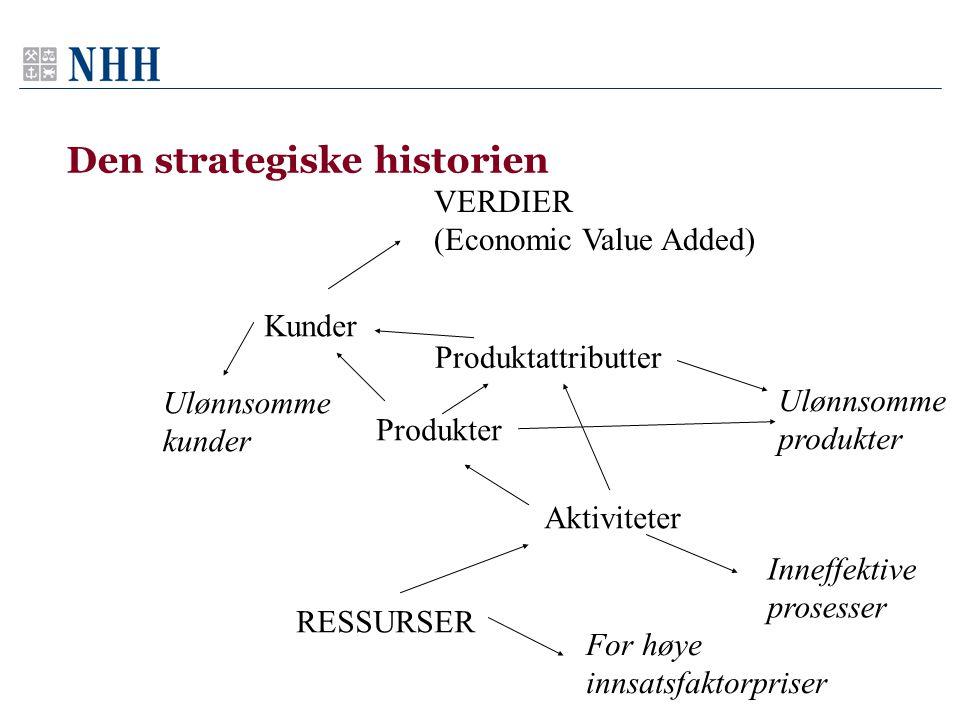 Den strategiske historien