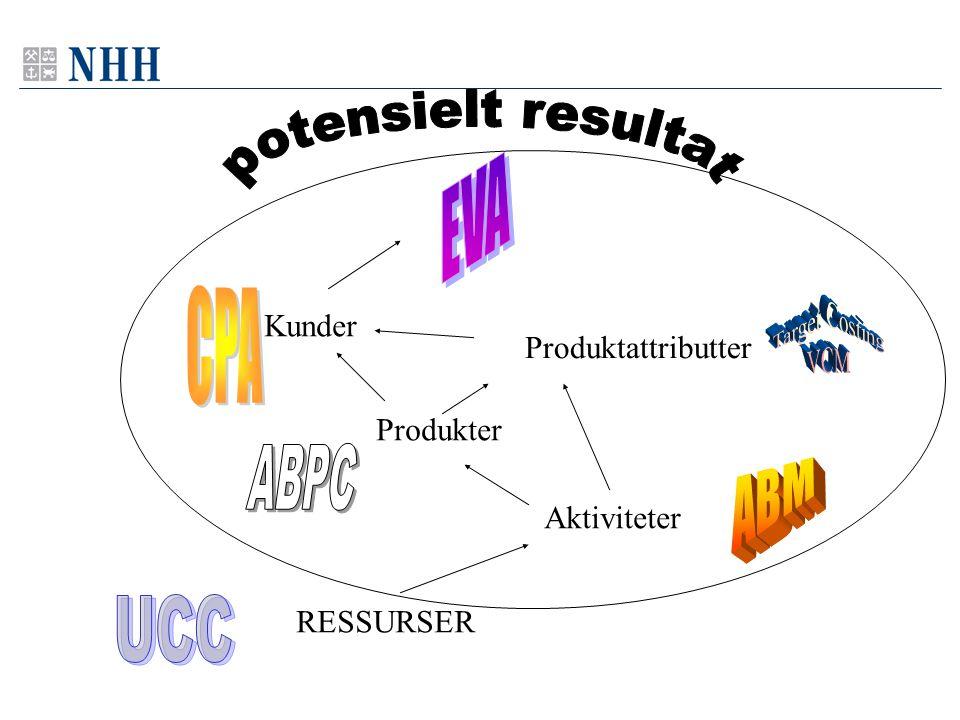 potensielt resultat EVA CPA Target Costing VCM ABPC ABM UCC Kunder