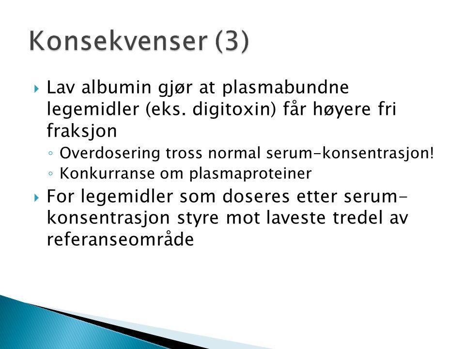 Konsekvenser (3) Lav albumin gjør at plasmabundne legemidler (eks. digitoxin) får høyere fri fraksjon.