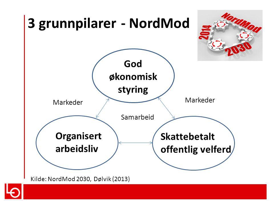 3 grunnpilarer - NordMod