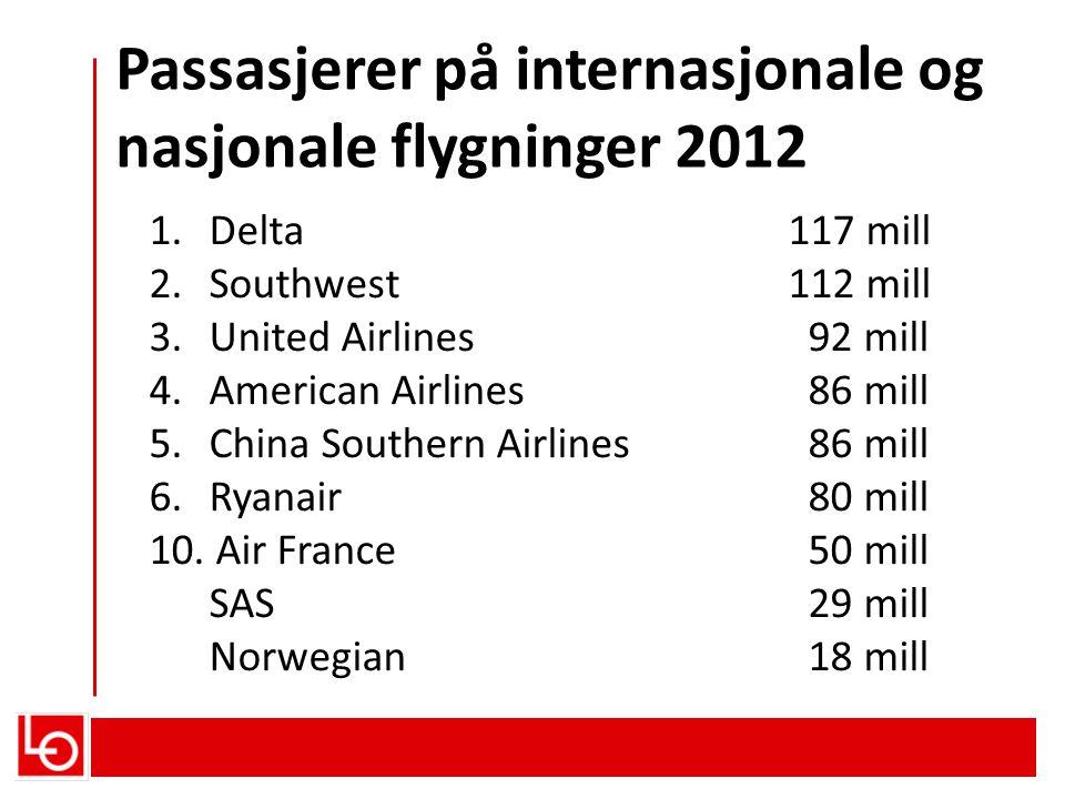 Passasjerer på internasjonale og nasjonale flygninger 2012
