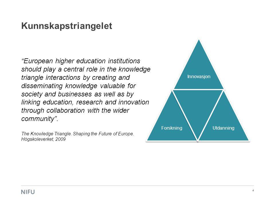 Kunnskapstriangelet Innovasjon. Forskning. Utdanning.