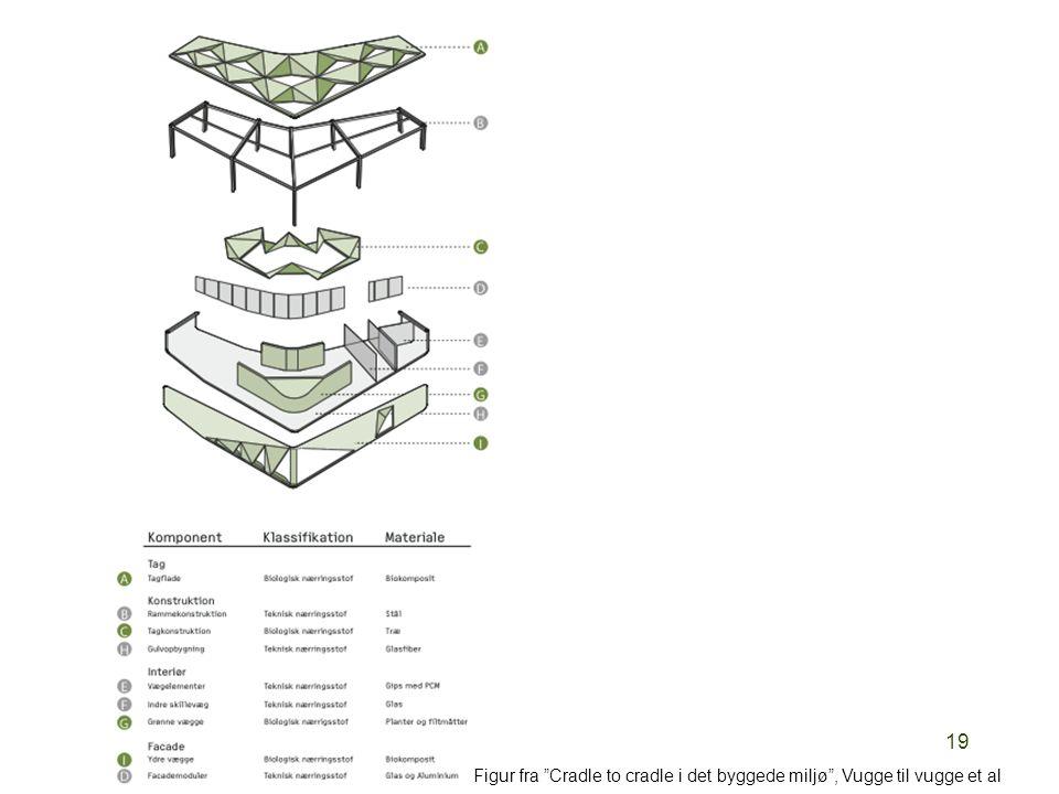 Figur fra Cradle to cradle i det byggede miljø , Vugge til vugge et al