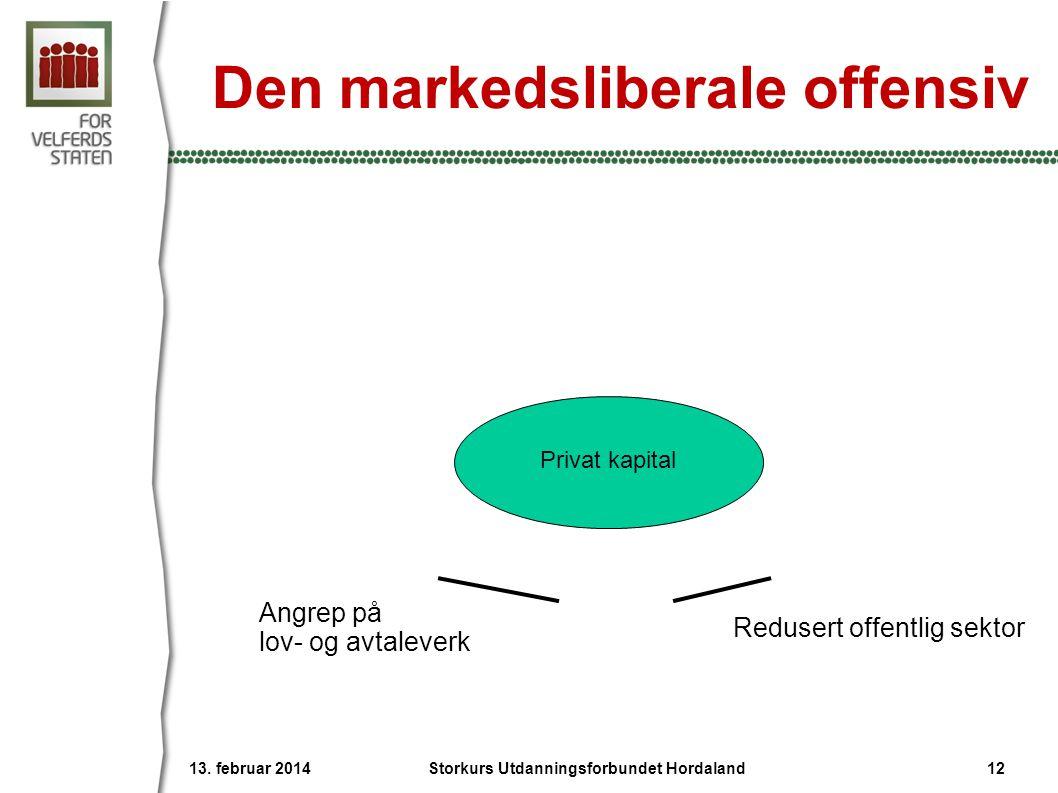 Den markedsliberale offensiv