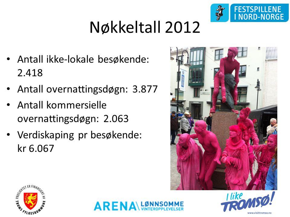 Nøkkeltall 2012 Antall ikke-lokale besøkende: 2.418