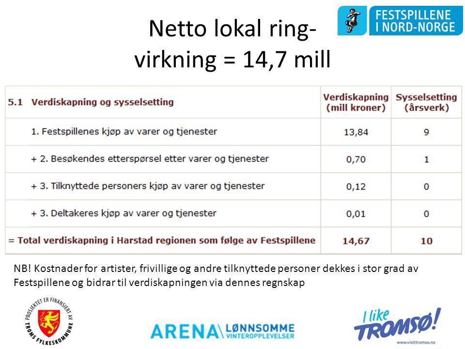 Netto lokal ring- virkning = 14,7 mill