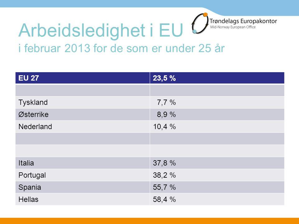 Arbeidsledighet i EU i februar 2013 for de som er under 25 år