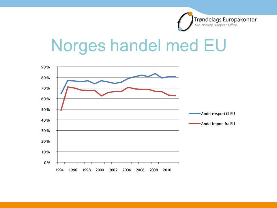 Norges handel med EU